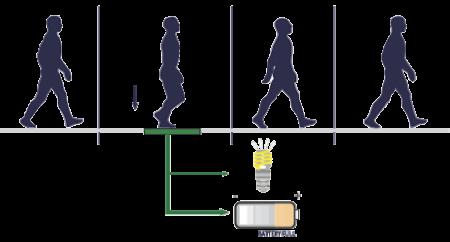 Electrecit en marchant bgmeautor for Micro entreprise qui marche