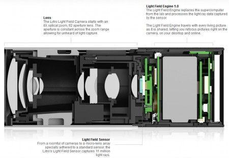 Inside Lytro : hardware & lenses
